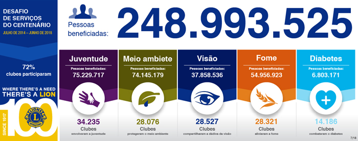 csc bythenumbers 248